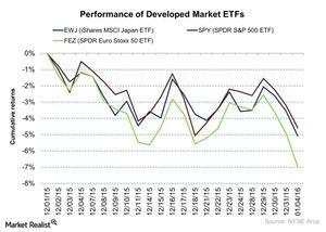 uploads/2016/01/Performance-of-Developed-Market-ETFs-2016-01-051.jpg