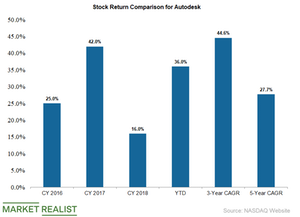 uploads/2019/05/autodesk-stock-returns-1.png