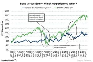 uploads/2016/11/Bond-versus-Equity-Which-Outperformed-When-2016-11-11-1.jpg