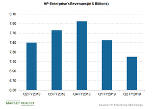 uploads/2019/05/HPE-quarterly-revenues-1.png