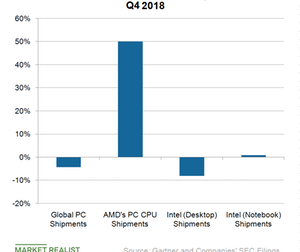 uploads/2019/02/A2_Semiconductors_AMD-INTC-PC-shipments-Q418-1.png