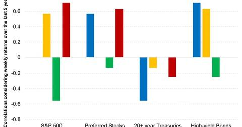 uploads/2015/11/Preferred-Stocks-Have-Low-Correlations-with-Common-Stocks-and-Bonds-2015-11-061.jpg