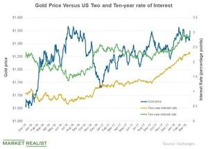 uploads/2018/05/Gold-Price-Versus-US-Two-and-Ten-year-rate-of-Interest-2018-03-28-1.jpg