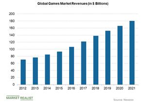 uploads/2018/10/global-games-market-revenues-1.png