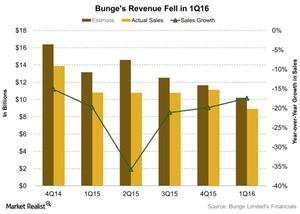 uploads/2016/05/Bunges-Revenue-Fell-in-1Q16-2016-05-031.jpg