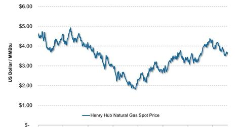 uploads///Henry Hub Natural Gas Spot Price    e