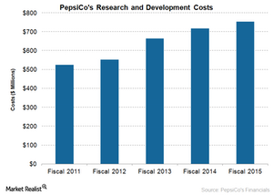 uploads/2016/07/PEP-R-and-D-Costs-1.png