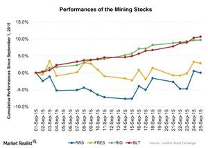 uploads/2015/09/Performances-of-the-Mining-Stocks-2015-09-281.jpg