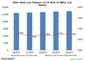 uploads///Other Retail Loans