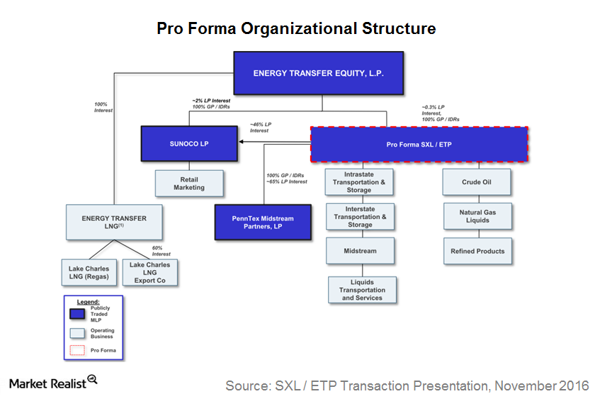 uploads///Org structure