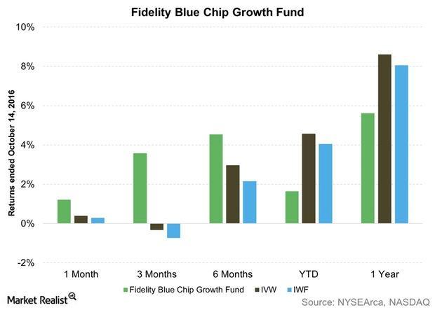 uploads///Fidelity Blue Chip Growth Fund