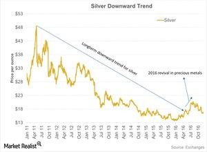 uploads/2016/12/Silver-Downward-Trend-2016-12-14-2-1.jpg