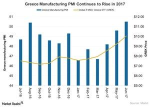 uploads///Greece Manufacturing PMI Continues to Rise in