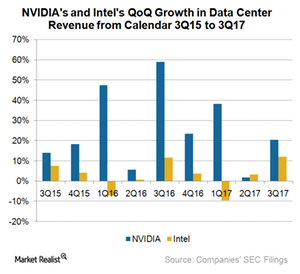uploads///A_Semiconductos_NVDA_ data center revenue sequential growth