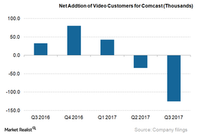 uploads/2018/01/Net-Adds-of-Video-Customers-for-CMCSA_3Q17-1.png