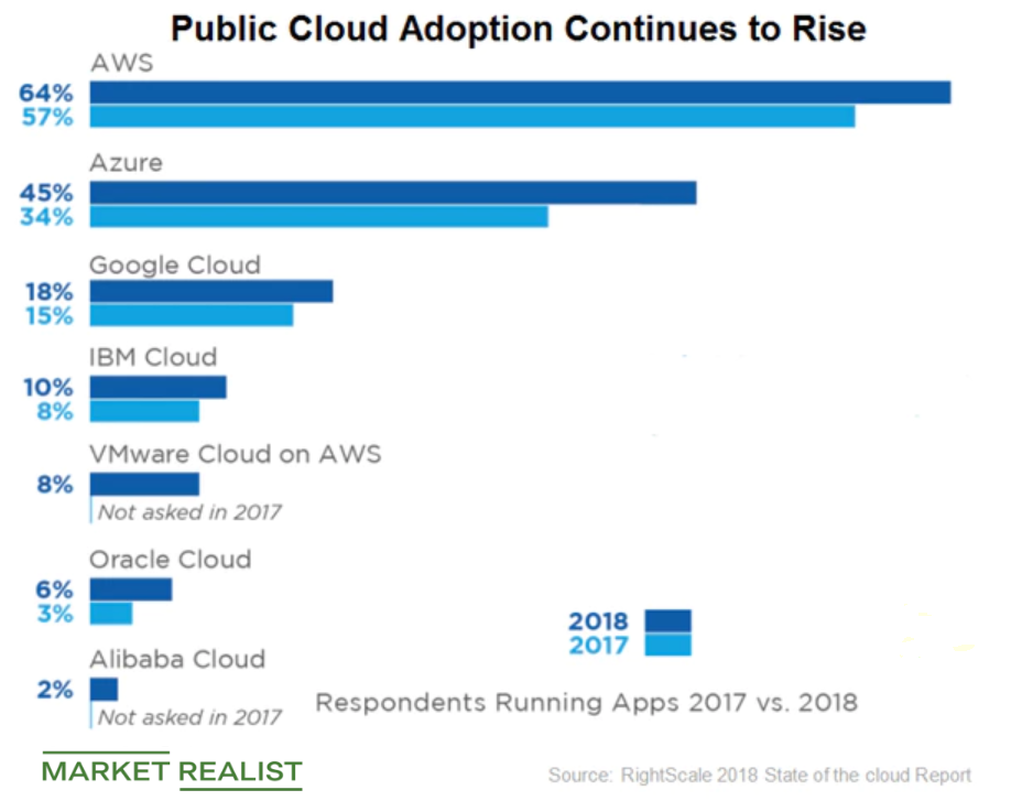 uploads///public cloud adoption