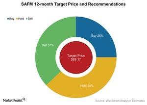 uploads///SAFM  month Target Price and Recommendations