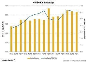uploads///ONEOKs leverage
