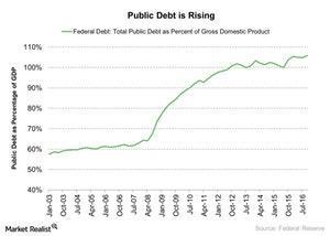 uploads/2017/06/Public-Debt-is-Rising-2017-06-17-1.jpg