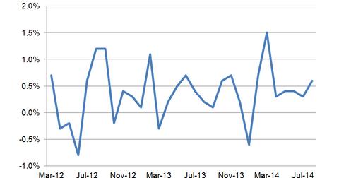 uploads/2014/09/Retail-Sales3.png
