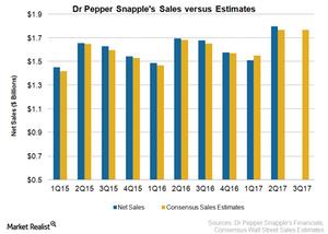 uploads///DPS Q Sales