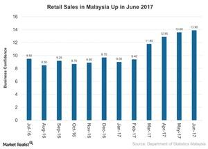uploads///Retail Sales in Malaysia Up in June