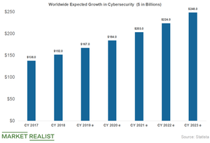 uploads/2019/04/cybersecurity-growth-1.png