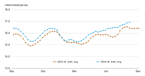 uploads/2015/08/refinery-inputs2.png