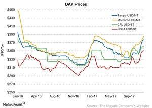 uploads/2017/11/DAP-Prices-2017-11-28-1.jpg