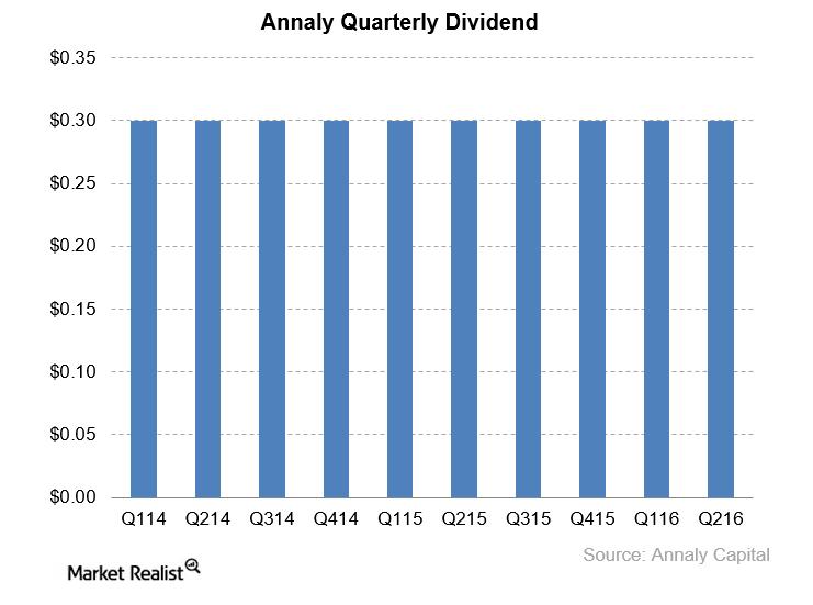uploads///NLY dividend