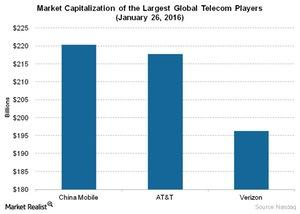 uploads///Telecom Market Capitalization of the Largest Global Telecom Players January
