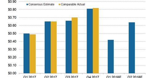 uploads/2018/05/eps-estimate-1.png