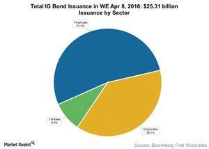 uploads///Total IG Bond Issuance in WE Apr