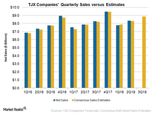 uploads///TJX Q Sales