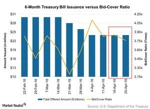 uploads/2016/05/6-Month-Treasury-Bill-Issuance-versus-Bid-Cover-Ratio-2016-05-021.jpg