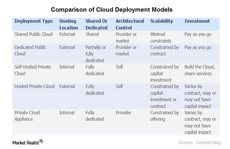 uploads///Cloud Deployment
