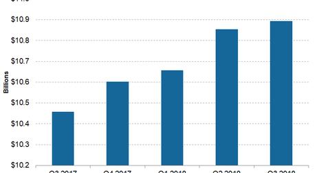 uploads/2018/12/Telecom-Charter-3Q18-Adjusted-Revenue-1.png