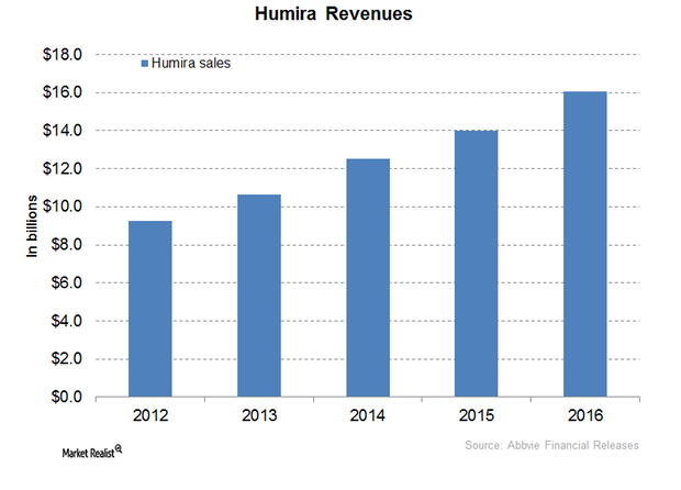 uploads///Humira Revenues