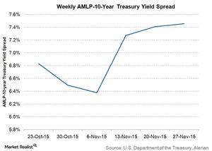 uploads///weekly amlp  year tresaury yield spread