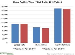 uploads///Chart  UNP