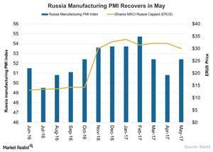uploads///Russia Manufacturing PMI on Decline