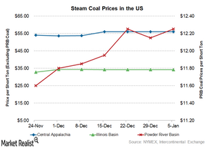 uploads/2017/01/coal-prices-1.png