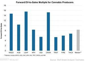uploads/2018/07/Forward-EV-to-Sales-Multiple-for-Cannabis-Producers-2018-07-10-1.jpg