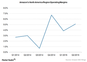 uploads/2015/09/Amazon-NA-operating-margins_Q2-20151.png