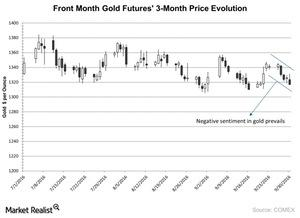 uploads/2016/10/Front-Month-Gold-Futures-3-Month-Price-Evolution-2016-10-03-1-1.jpg