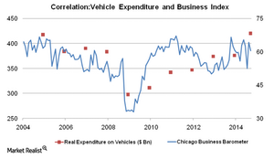 uploads/2014/12/Correlation-Vehicle-expenditure-and-Business-Index-11.png