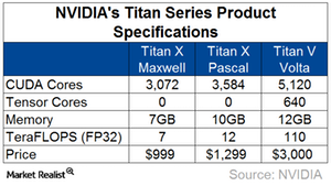 uploads/2017/12/A2_Semiconductors_NVDA_Titan-V-Specs-1.png