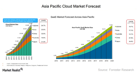 uploads/2017/04/asia-pacific-cloud-market-1.png
