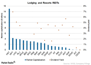 uploads/2015/08/Chart-11-Lodging-REITs1.png