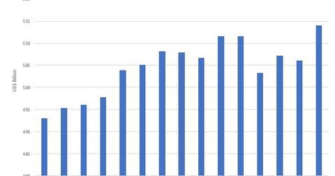 uploads/2019/05/5-Consumer-Spending-1.jpg